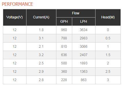 1100GPH Performance